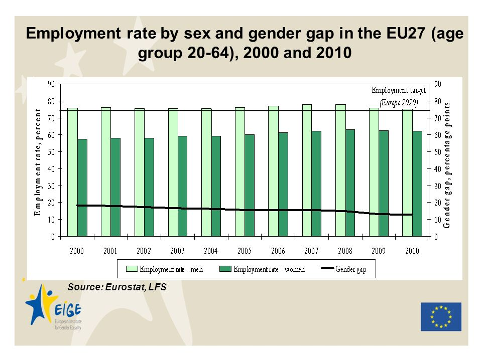 Employment rate by sex and gender gap in the EU27 (age group 20-64), 2000 and 2010 Source: Eurostat, LFS