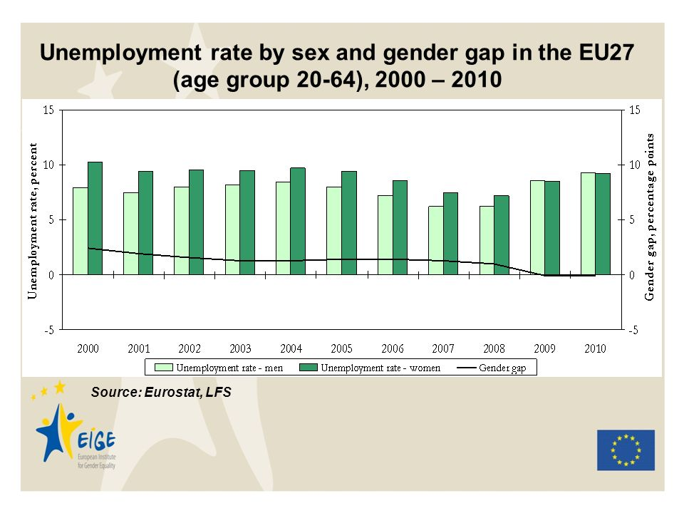 Unemployment rate by sex and gender gap in the EU27 (age group 20-64), 2000 – 2010 Source: Eurostat, LFS