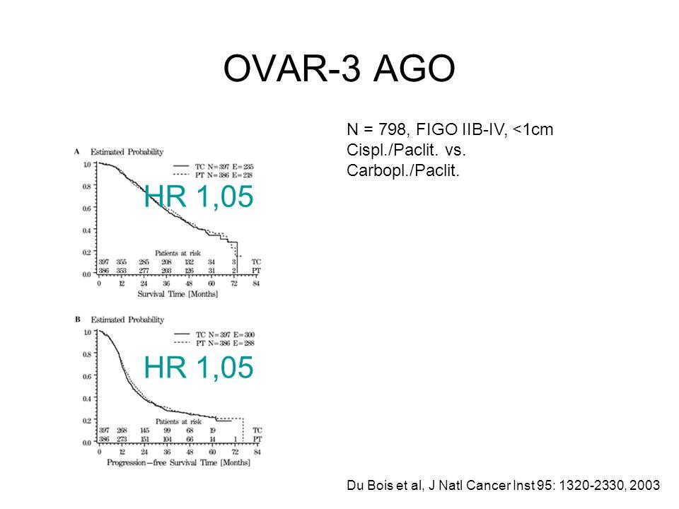 OVAR-3 AGO Du Bois et al, J Natl Cancer Inst 95: 1320-2330, 2003 N = 798, FIGO IIB-IV, <1cm Cispl./Paclit. vs. Carbopl./Paclit. HR 1,05