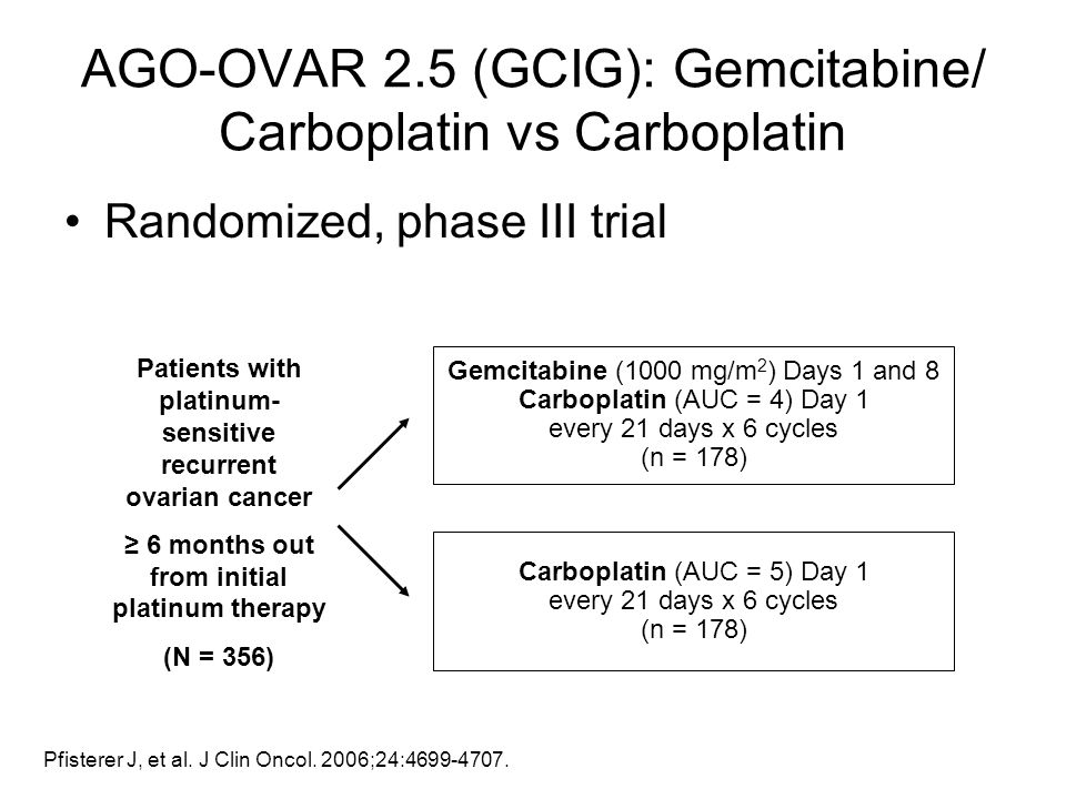 Randomized, phase III trial Gemcitabine (1000 mg/m 2 ) Days 1 and 8 Carboplatin (AUC = 4) Day 1 every 21 days x 6 cycles (n = 178) Carboplatin (AUC =