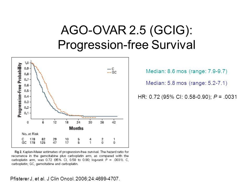 Pfisterer J, et al. J Clin Oncol. 2006;24:4699-4707. AGO-OVAR 2.5 (GCIG): Progression-free Survival HR: 0.72 (95% CI: 0.58-0.90); P =.0031 Median: 8.6