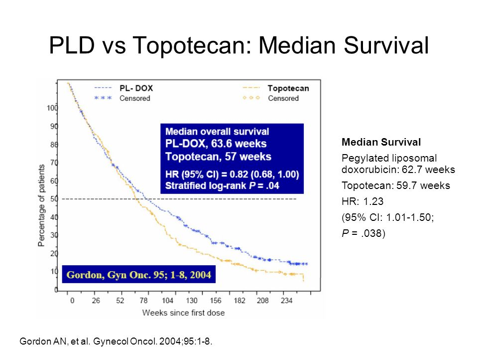 Gordon AN, et al. Gynecol Oncol. 2004;95:1-8. PLD vs Topotecan: Median Survival Median Survival Pegylated liposomal doxorubicin: 62.7 weeks Topotecan: