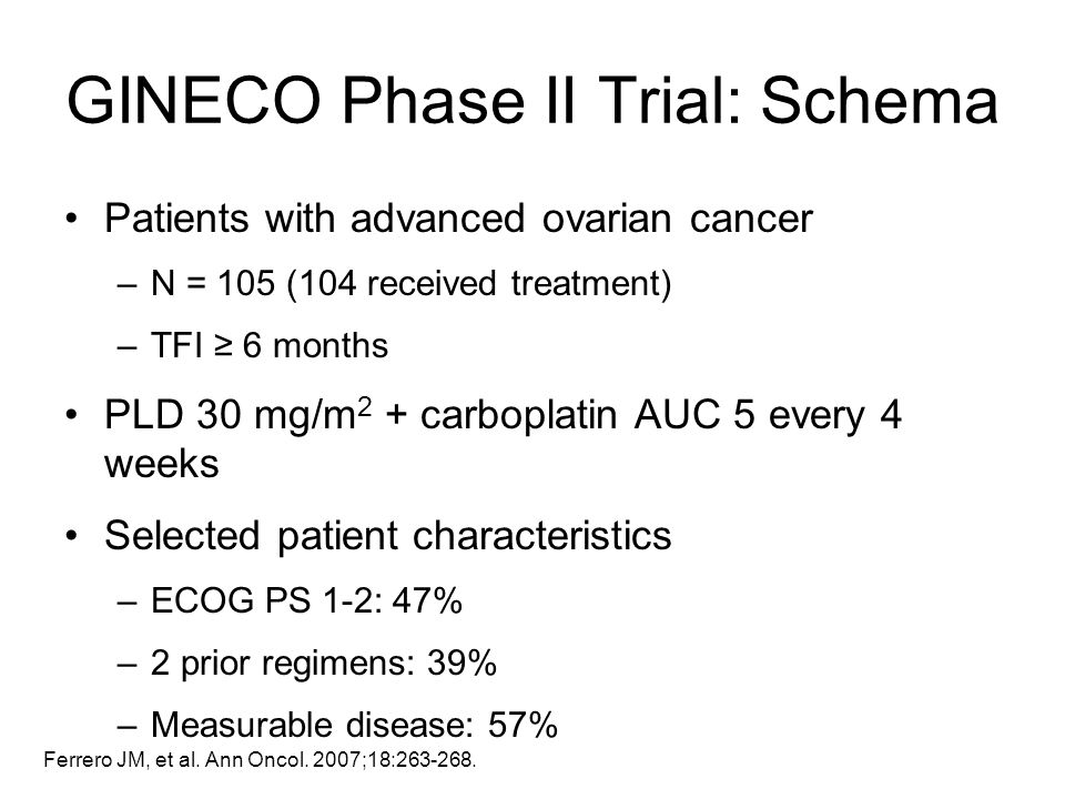 Ferrero JM, et al. Ann Oncol. 2007;18:263-268. Patients with advanced ovarian cancer –N = 105 (104 received treatment) –TFI 6 months PLD 30 mg/m 2 + c