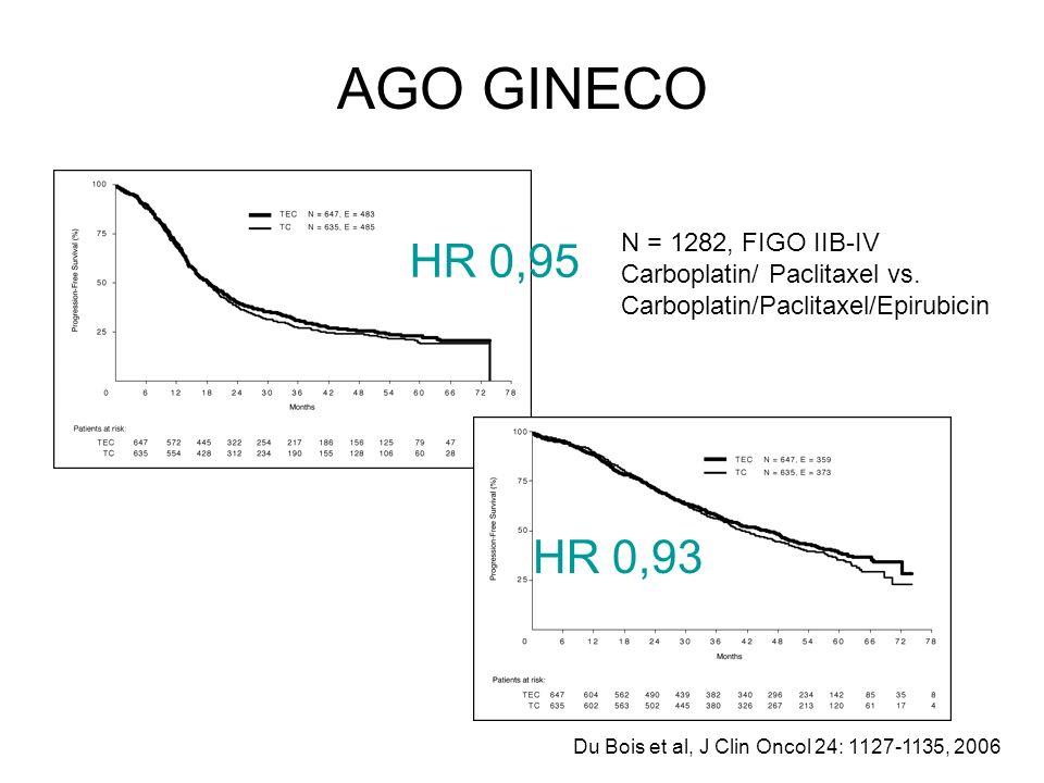 AGO GINECO Du Bois et al, J Clin Oncol 24: 1127-1135, 2006 N = 1282, FIGO IIB-IV Carboplatin/ Paclitaxel vs. Carboplatin/Paclitaxel/Epirubicin HR 0,95