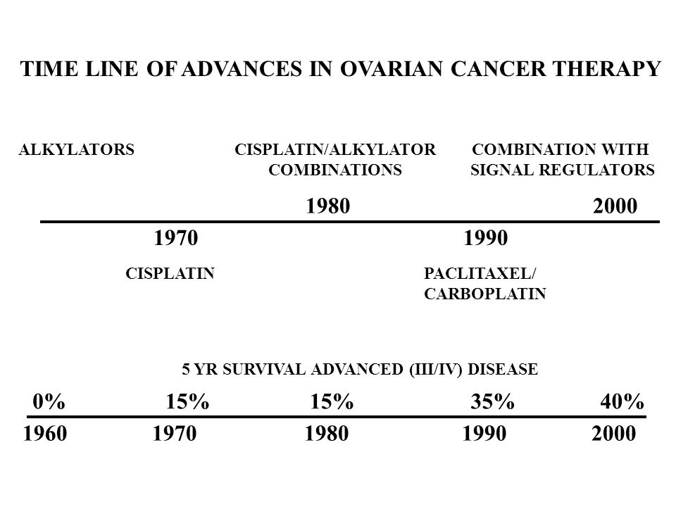 TIME LINE OF ADVANCES IN OVARIAN CANCER THERAPY 1960 1970 1980 1990 2000 CISPLATIN/ALKYLATOR COMBINATIONS COMBINATION WITH SIGNAL REGULATORS PACLITAXE