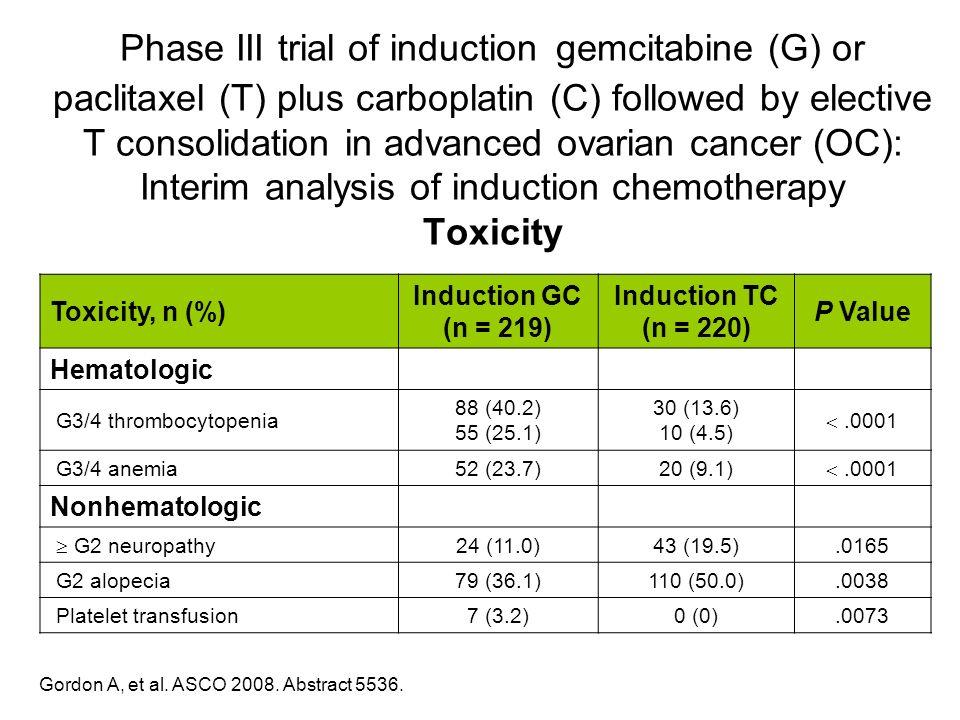 Gordon A, et al. ASCO 2008. Abstract 5536. Toxicity, n (%) Induction GC (n = 219) Induction TC (n = 220) P Value Hematologic G3/4 thrombocytopenia 88
