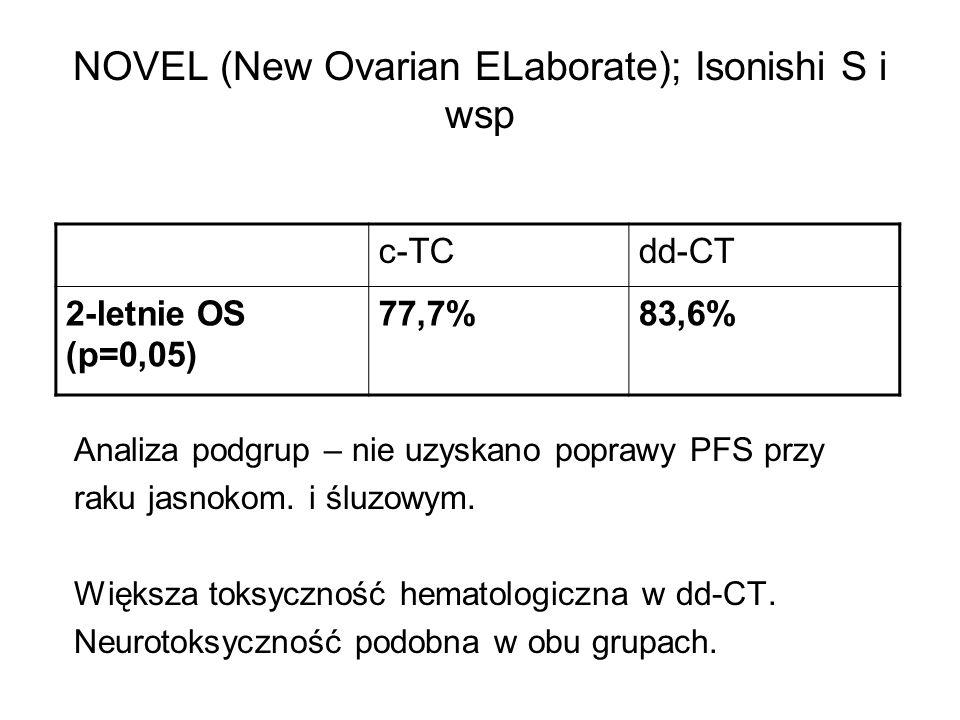 NOVEL (New Ovarian ELaborate); Isonishi S i wsp Analiza podgrup – nie uzyskano poprawy PFS przy raku jasnokom. i śluzowym. Większa toksyczność hematol