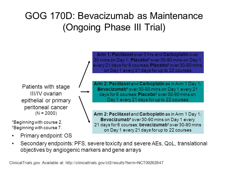 GOG 170D: Bevacizumab as Maintenance (Ongoing Phase III Trial) Patients with stage III/IV ovarian epithelial or primary peritoneal cancer (N = 2000) A