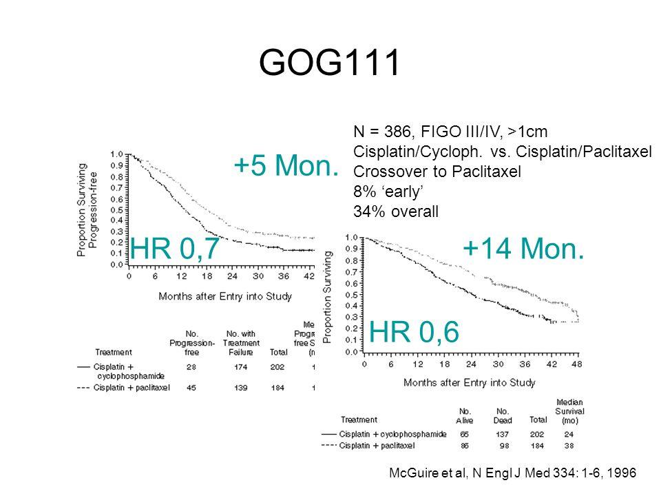 GOG111 McGuire et al, N Engl J Med 334: 1-6, 1996 +5 Mon. +14 Mon. N = 386, FIGO III/IV, >1cm Cisplatin/Cycloph. vs. Cisplatin/Paclitaxel Crossover to