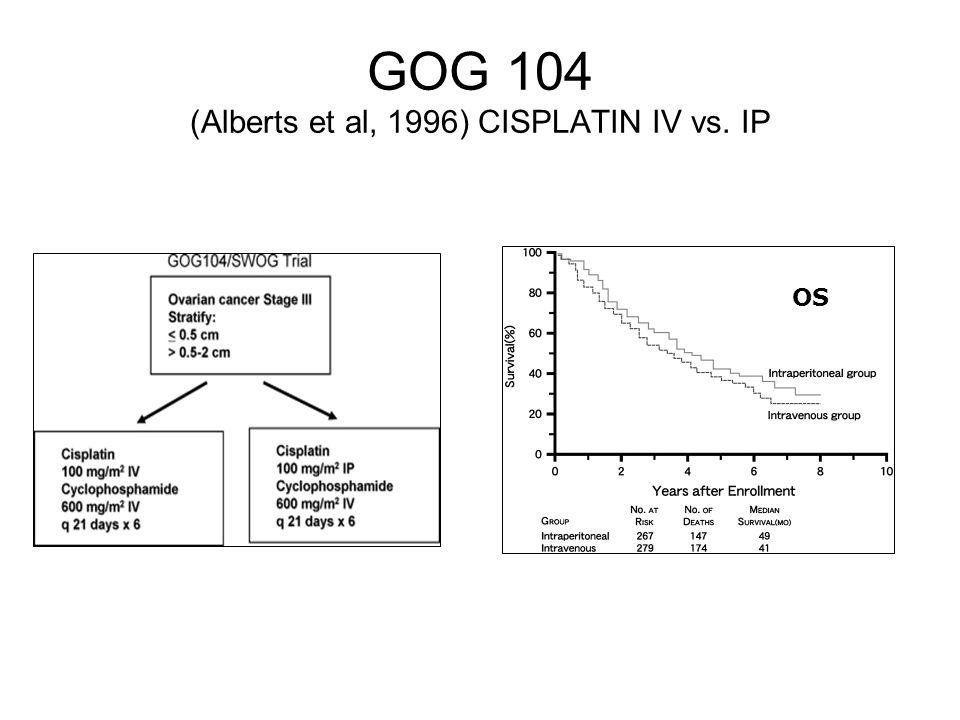 OS GOG 104 (Alberts et al, 1996) CISPLATIN IV vs. IP