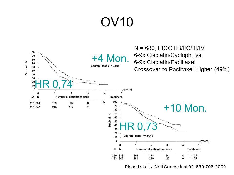 OV10 Piccart et al, J Natl Cancer Inst 92: 699-708, 2000 +4 Mon. +10 Mon. N = 680, FIGO IIB/IIC/III/IV 6-9x Cisplatin/Cycloph. vs. 6-9x Cisplatin/Pacl