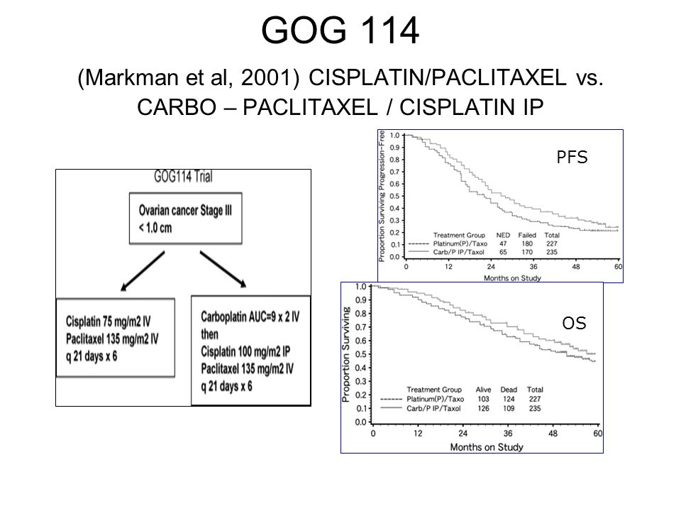 GOG 114 (Markman et al, 2001) CISPLATIN/PACLITAXEL vs. CARBO – PACLITAXEL / CISPLATIN IP PFS OS