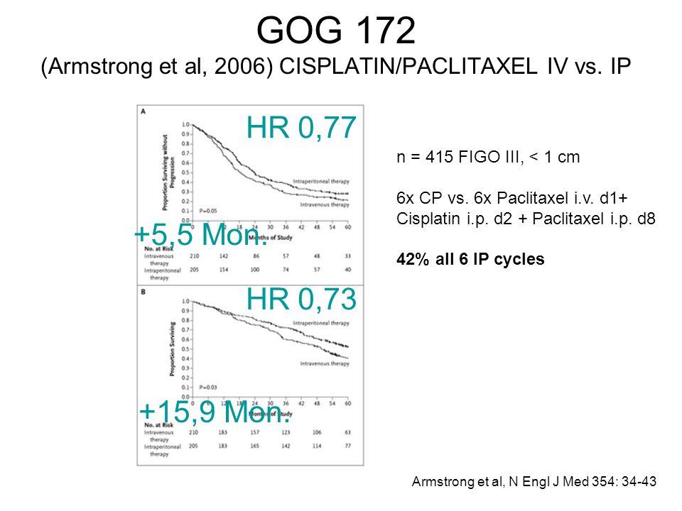GOG 172 (Armstrong et al, 2006) CISPLATIN/PACLITAXEL IV vs. IP Armstrong et al, N Engl J Med 354: 34-43 n = 415 FIGO III, < 1 cm 6x CP vs. 6x Paclitax