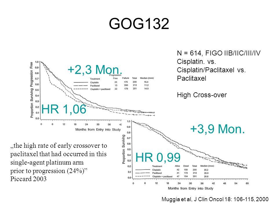 GOG132 Muggia et al, J Clin Oncol 18: 106-115, 2000 HR 1,06 HR 0,99 +2,3 Mon. +3,9 Mon. N = 614, FIGO IIB/IIC/III/IV Cisplatin. vs. Cisplatin/Paclitax