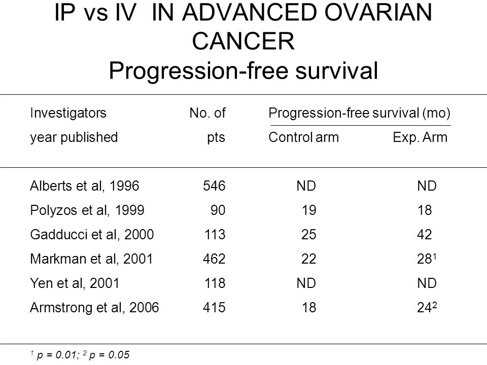 IP vs IV IN ADVANCED OVARIAN CANCER Progression-free survival InvestigatorsNo. ofProgression-free survival (mo) year publishedptsControl armExp. Arm A