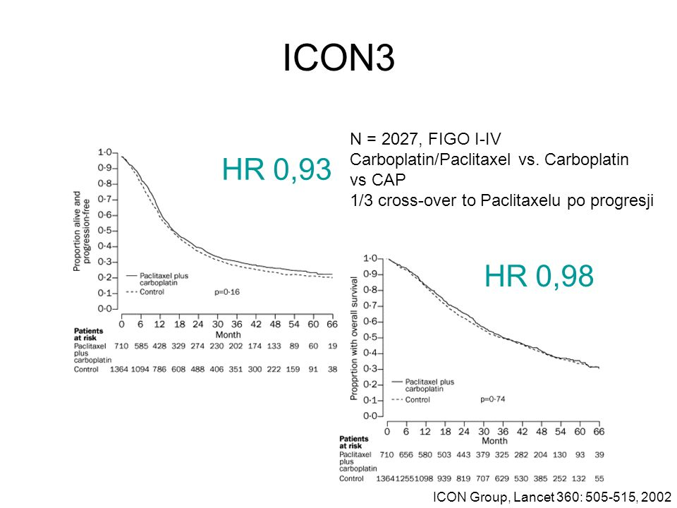 ICON3 ICON Group, Lancet 360: 505-515, 2002 N = 2027, FIGO I-IV Carboplatin/Paclitaxel vs. Carboplatin vs CAP 1/3 cross-over to Paclitaxelu po progres
