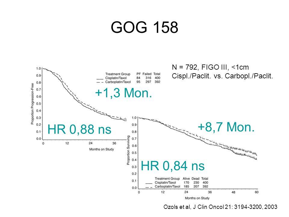 GOG 158 Ozols et al, J Clin Oncol 21: 3194-3200, 2003 N = 792, FIGO III, <1cm Cispl./Paclit. vs. Carbopl./Paclit. HR 0,88 ns HR 0,84 ns +1,3 Mon. +8,7
