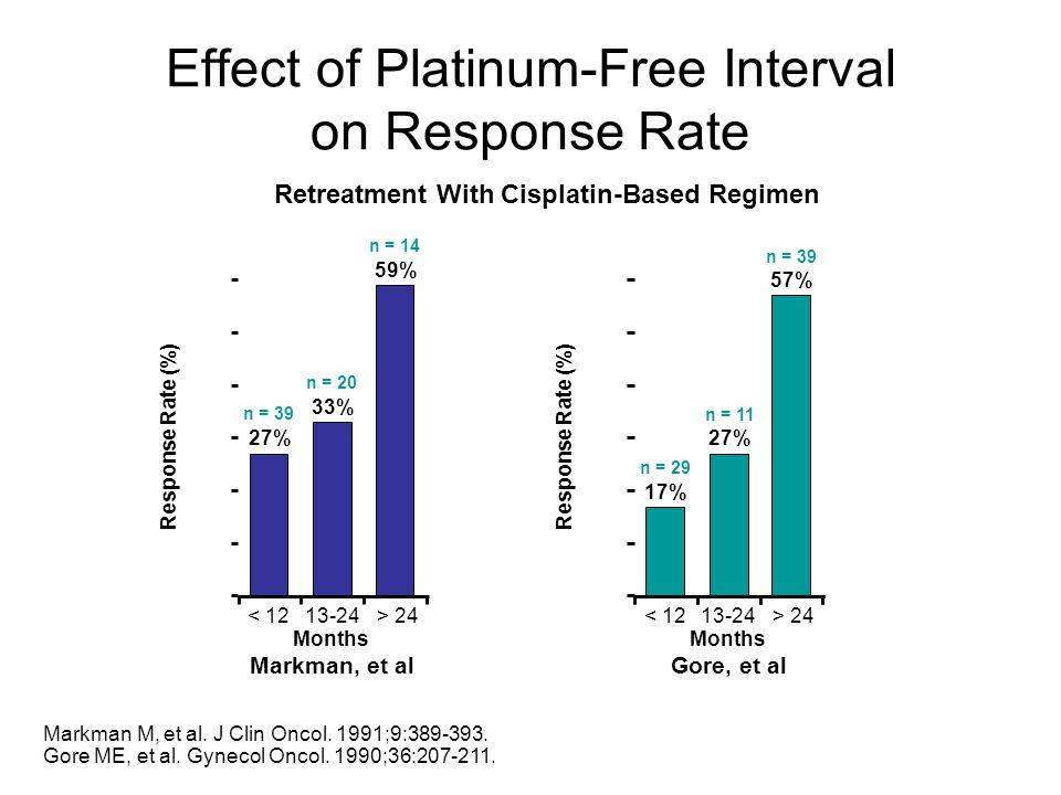 Retreatment With Cisplatin-Based Regimen Markman, et alGore, et al Markman M, et al. J Clin Oncol. 1991;9:389-393. Gore ME, et al. Gynecol Oncol. 1990