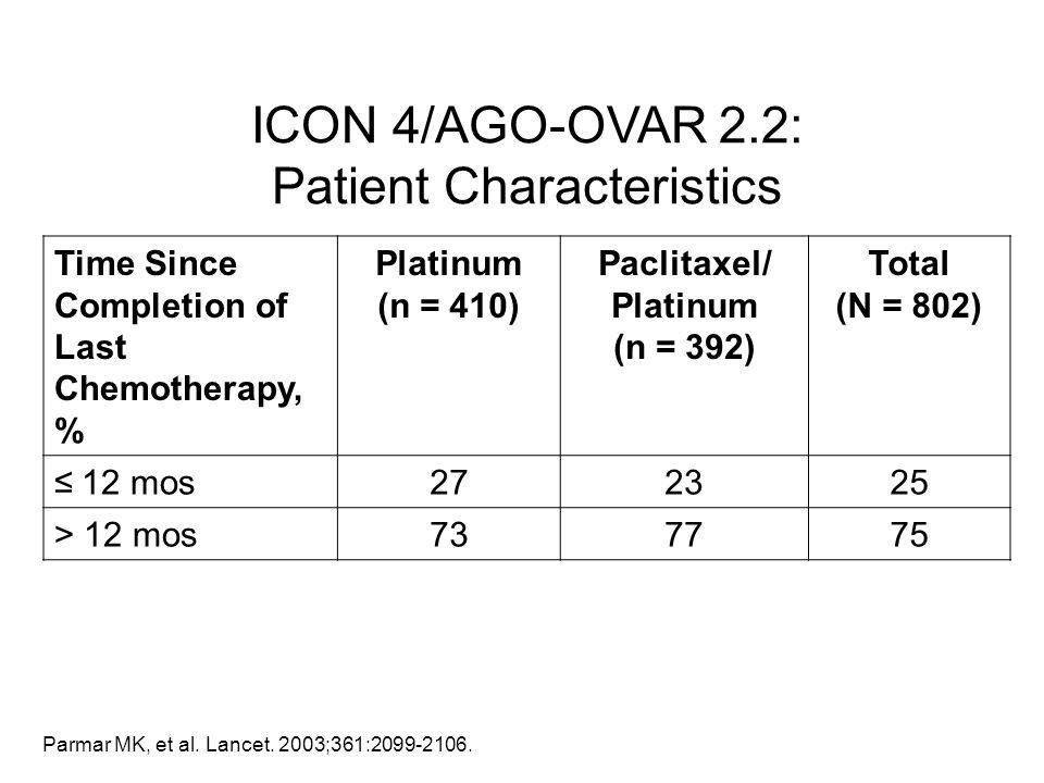 Parmar MK, et al. Lancet. 2003;361:2099-2106. Time Since Completion of Last Chemotherapy, % Platinum (n = 410) Paclitaxel/ Platinum (n = 392) Total (N