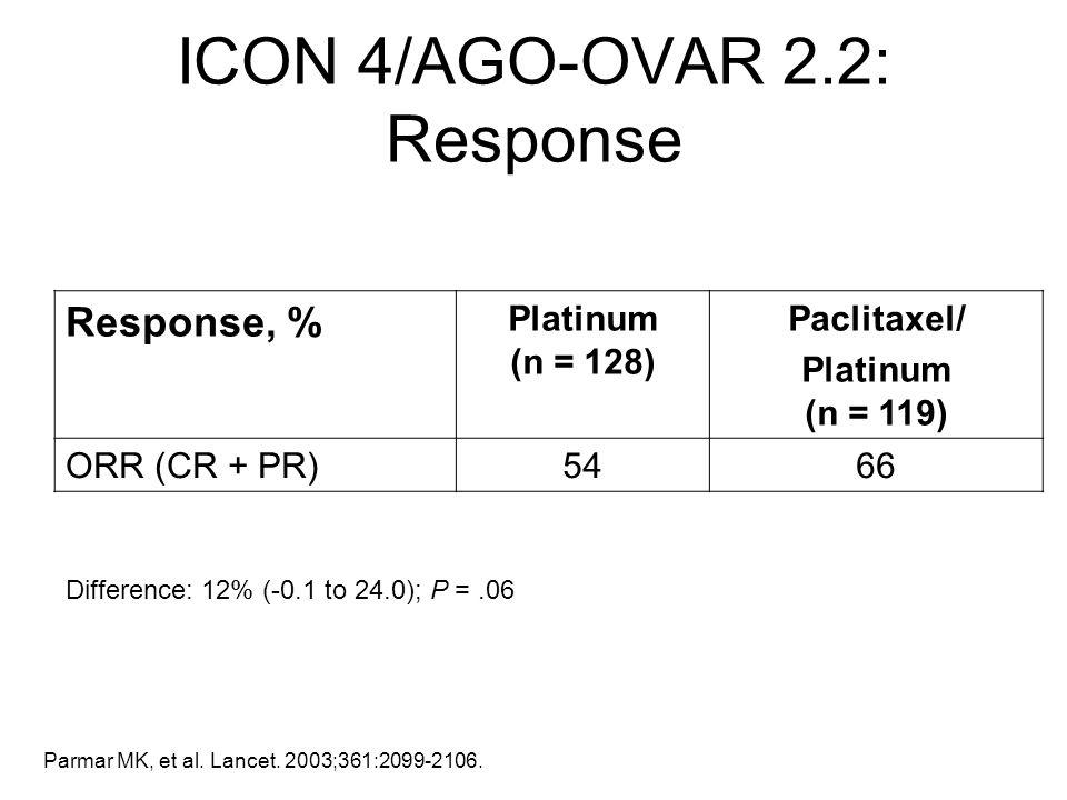 Difference: 12% (-0.1 to 24.0); P =.06 Parmar MK, et al. Lancet. 2003;361:2099-2106. Response, % Platinum (n = 128) Paclitaxel/ Platinum (n = 119) ORR