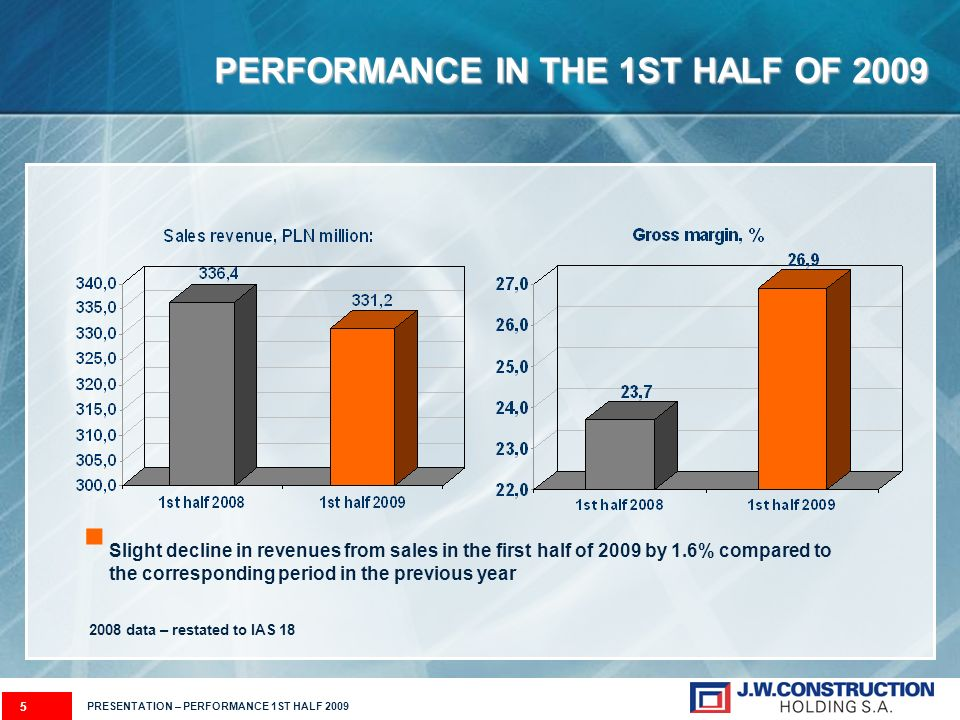 PERFORMANCE IN THE 1ST HALF OF 2009 5 Slight decline in revenues from sales in the first half of 2009 by 1.6% compared to the corresponding period in