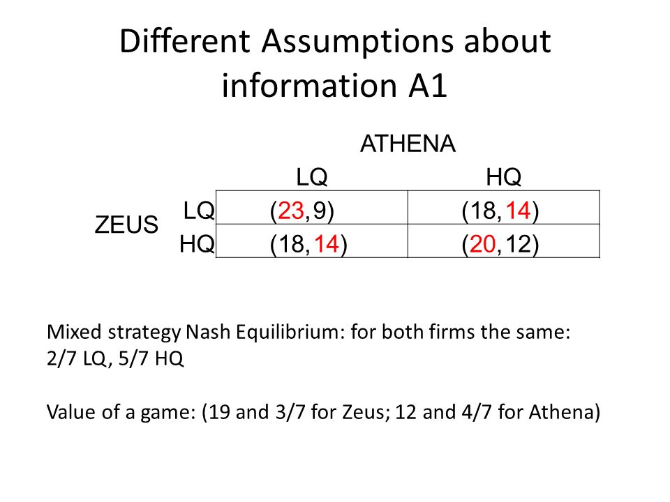 Different Assumptions about information A1 ATHENA LQHQ ZEUS LQ(23,9)(18,14) HQ(18,14)(20,12) Mixed strategy Nash Equilibrium: for both firms the same: 2/7 LQ, 5/7 HQ Value of a game: (19 and 3/7 for Zeus; 12 and 4/7 for Athena)