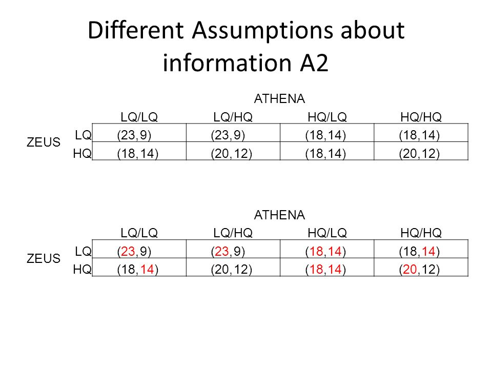 Different Assumptions about information A2 ATHENA LQ/LQLQ/HQHQ/LQHQ/HQ ZEUS LQ(23,9)(23,9)(18,14)(18,14) HQ(18,14)(20,12)(18,14)(20,12) ATHENA LQ/LQLQ