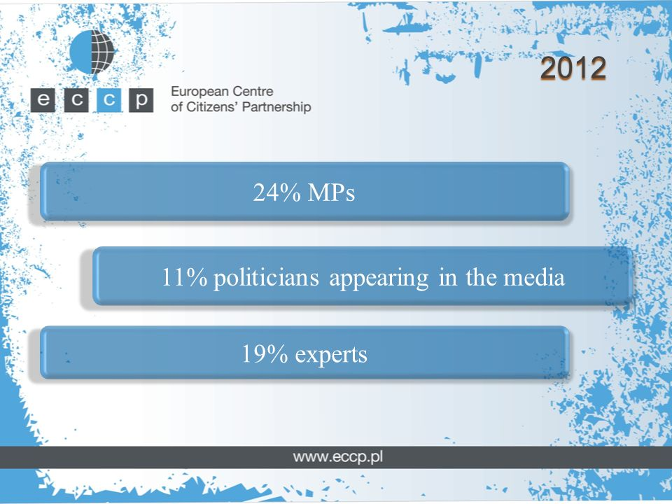 2012 24% MPs 11% politicians appearing in the media 19% experts