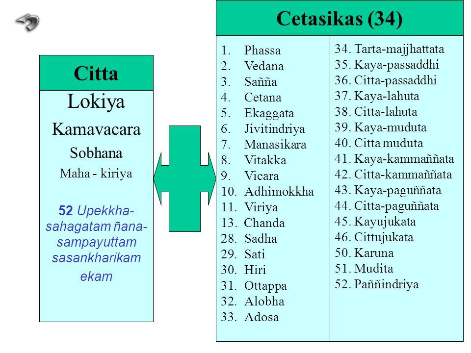 Lokiya Kamavacara Sobhana Maha - kiriya 52 Upekkha- sahagatam ñana- sampayuttam sasankharikam ekam Citta 1.Phassa 2.Vedana 3.Sañña 4.Cetana 5.Ekaggata