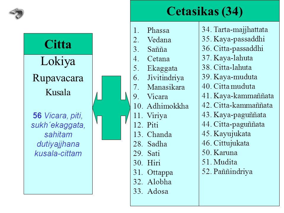 Lokiya Rupavacara Kusala 56 Vicara, piti, sukh´ekaggata, sahitam dutiyajjhana kusala-cittam Citta 1.Phassa 2.Vedana 3.Sañña 4.Cetana 5.Ekaggata 6.Jivi