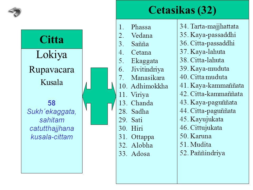 Lokiya Rupavacara Kusala 58 Sukh´ekaggata, sahitam catutthajjhana kusala-cittam Citta 1.Phassa 2.Vedana 3.Sañña 4.Cetana 5.Ekaggata 6.Jivitindriya 7.M