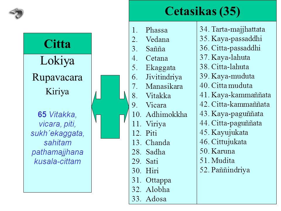 Lokiya Rupavacara Kiriya 65 Vitakka, vicara, piti, sukh´ekaggata, sahitam pathamajjhana kusala-cittam Citta 1.Phassa 2.Vedana 3.Sañña 4.Cetana 5.Ekagg