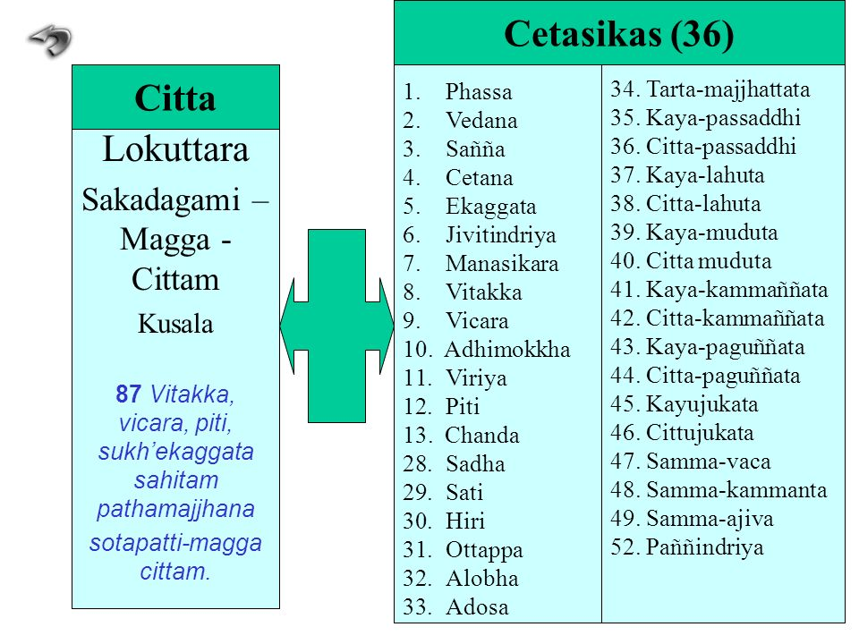 Lokuttara Sakadagami – Magga - Cittam Kusala 87 Vitakka, vicara, piti, sukhekaggata sahitam pathamajjhana sotapatti-magga cittam. Citta 1.Phassa 2.Ved