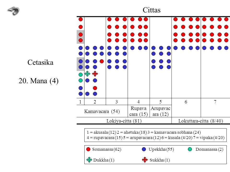 1234567 Kamavacara (54) Rupava cara (15) Arupavac ara (12) Lokiya-citta (81)Lokuttara-citta (8/40) Cittas Cetasika 20. Mana (4) 1 = akusala (12) 2 = a