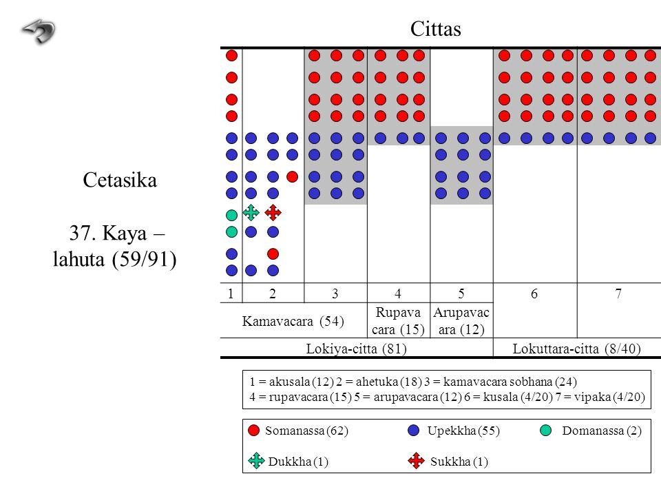1234567 Kamavacara (54) Rupava cara (15) Arupavac ara (12) Lokiya-citta (81)Lokuttara-citta (8/40) Cittas Cetasika 37. Kaya – lahuta (59/91) 1 = akusa