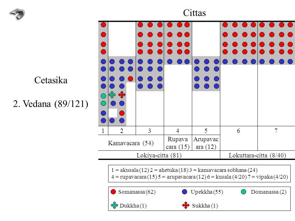 1234567 Kamavacara (54) Rupava cara (15) Arupavac ara (12) Lokiya-citta (81)Lokuttara-citta (8/40) Cittas Cetasika 2. Vedana (89/121) 1 = akusala (12)