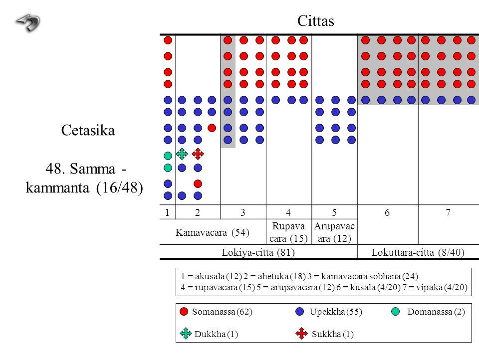1234567 Kamavacara (54) Rupava cara (15) Arupavac ara (12) Lokiya-citta (81)Lokuttara-citta (8/40) Cittas Cetasika 48. Samma - kammanta (16/48) 1 = ak