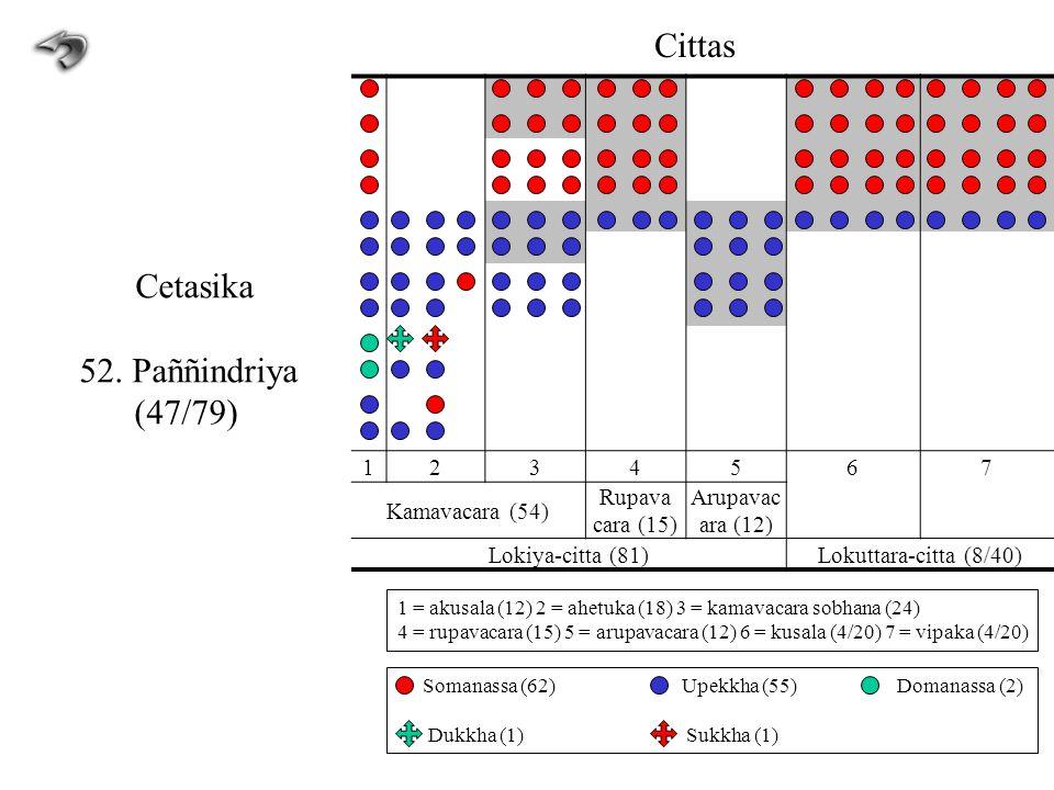 1234567 Kamavacara (54) Rupava cara (15) Arupavac ara (12) Lokiya-citta (81)Lokuttara-citta (8/40) Cittas Cetasika 52. Paññindriya (47/79) 1 = akusala