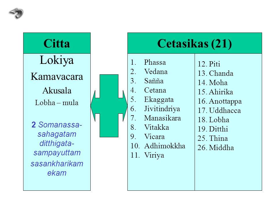 Lokiya Kamavacara Akusala Lobha – mula 2 Somanassa- sahagatam ditthigata- sampayuttam sasankharikam ekam 1.Phassa 2.Vedana 3.Sañña 4.Cetana 5.Ekaggata
