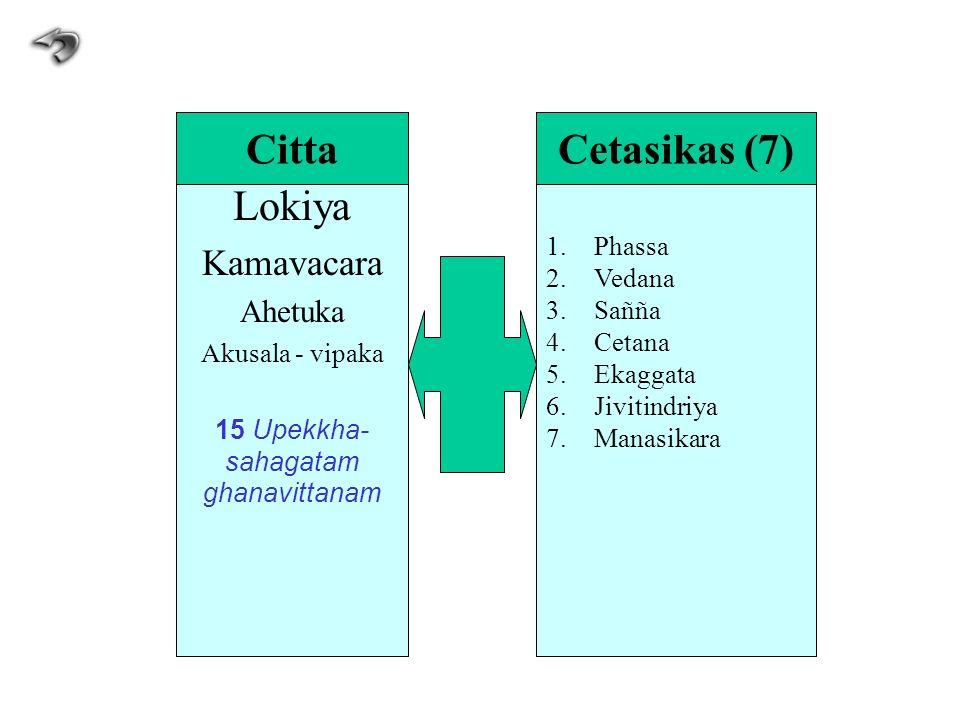 Lokiya Kamavacara Ahetuka Akusala - vipaka 15 Upekkha- sahagatam ghanavittanam 1.Phassa 2.Vedana 3.Sañña 4.Cetana 5.Ekaggata 6.Jivitindriya 7.Manasika