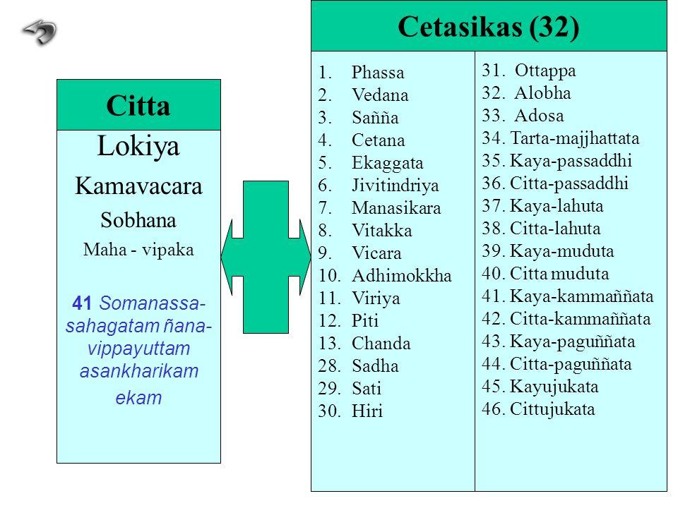 Lokiya Kamavacara Sobhana Maha - vipaka 41 Somanassa- sahagatam ñana- vippayuttam asankharikam ekam Citta 1.Phassa 2.Vedana 3.Sañña 4.Cetana 5.Ekaggat