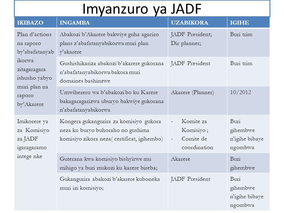 IKIBAZOINGAMBAUZABIKORAIGIHE Plan dactions na raporo byabafatanyab ikorwa zitagaragara ishusho yabyo muri plan na raporo byAkarere Abakozi bAkarere ba
