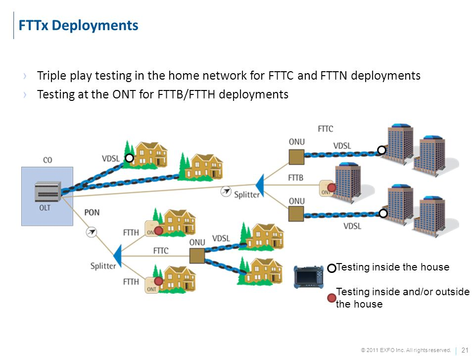 21 © 2011 EXFO Inc. All rights reserved. Triple play testing in the home network for FTTC and FTTN deployments Testing at the ONT for FTTB/FTTH deploy