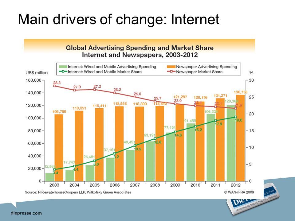 TITEL DER PRÄSENTATION, IN EIN BIS ZWEI ZEILEN. Main drivers of change: Internet