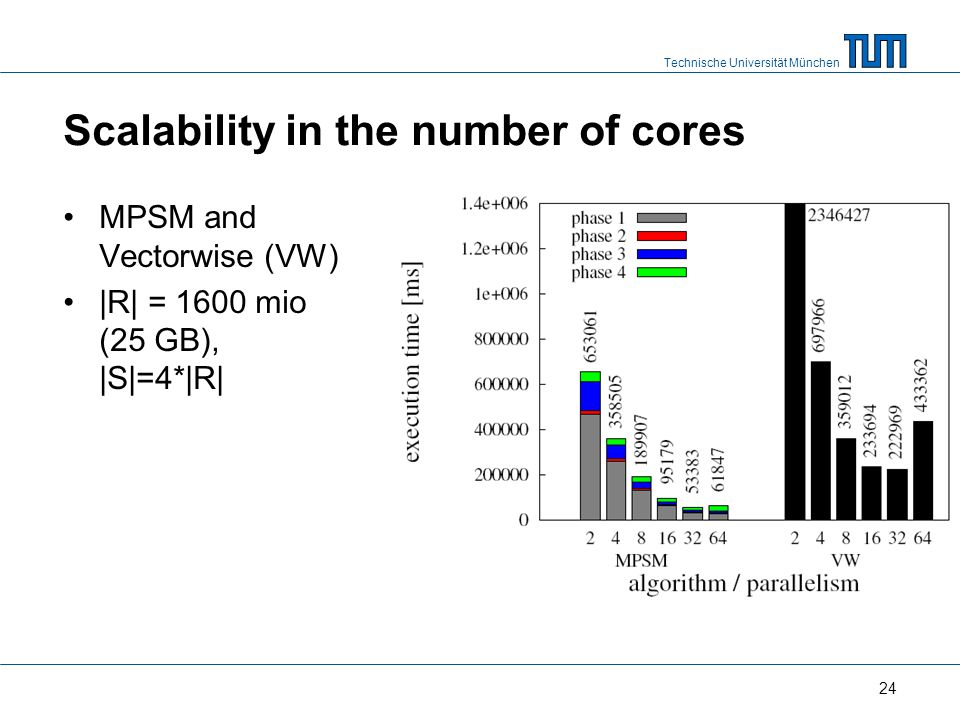 Technische Universität München Scalability in the number of cores MPSM and Vectorwise (VW) |R| = 1600 mio (25 GB), |S|=4*|R| 24