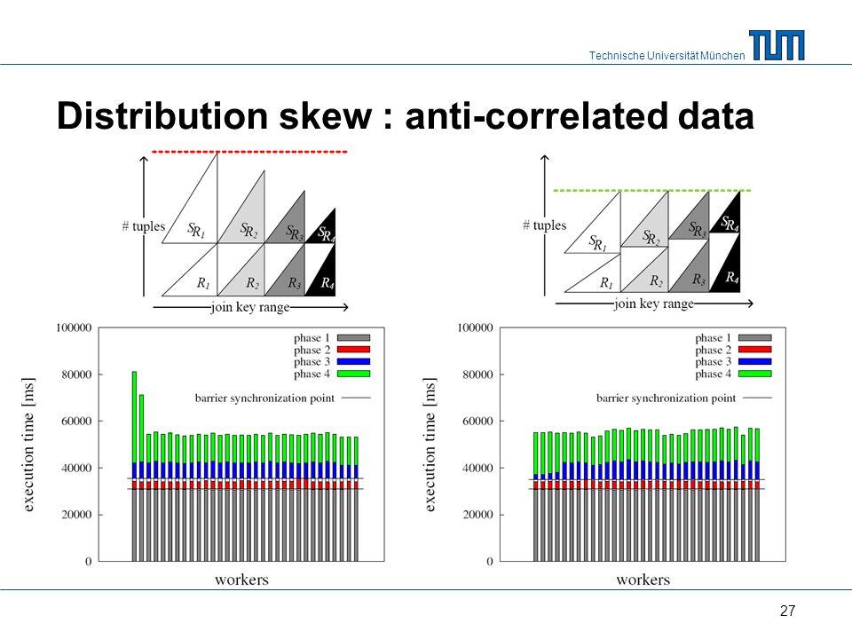Technische Universität München Distribution skew : anti-correlated data 27