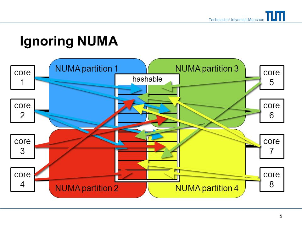 Technische Universität München NUMA partition 1NUMA partition 3 NUMA partition 2NUMA partition 4 hashable Ignoring NUMA 5 core 1 core 2 core 3 core 4 core 5 core 6 core 7 core 8