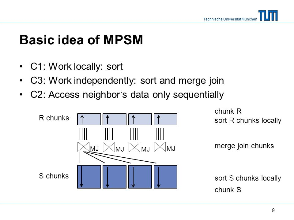 Technische Universität München Basic idea of MPSM C1: Work locally: sort C3: Work independently: sort and merge join C2: Access neighbors data only sequentially MJ chunk R chunk S sort R chunks locally sort S chunks locally R chunks S chunks merge join chunks MJ 9