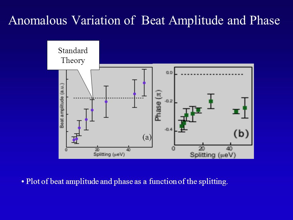(a) Standard Theory Anomalous Variation of Beat Amplitude and Phase Plot of beat amplitude and phase as a function of the splitting.