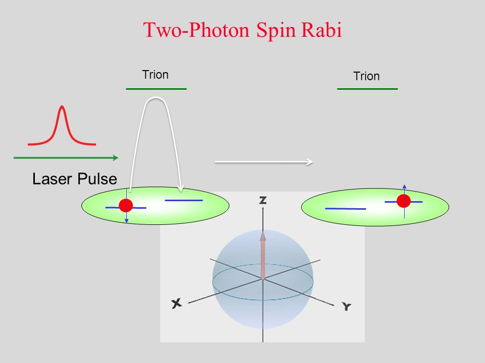 Two-Photon Spin Rabi Trion Laser Pulse